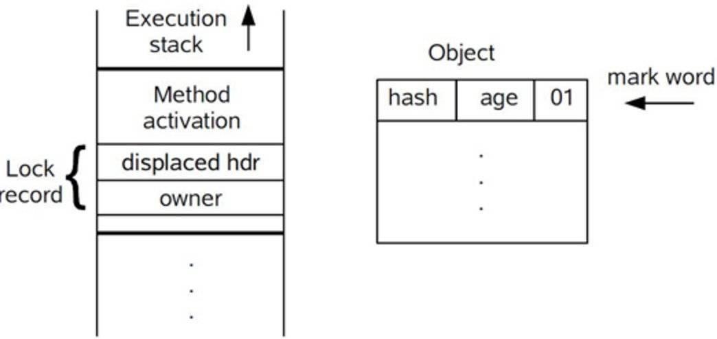 轻量级锁CAS操作之前堆栈与对象的状态