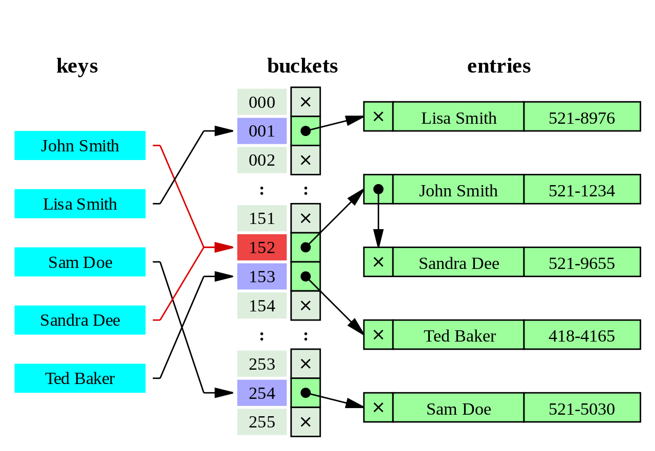Hash_table_conflict