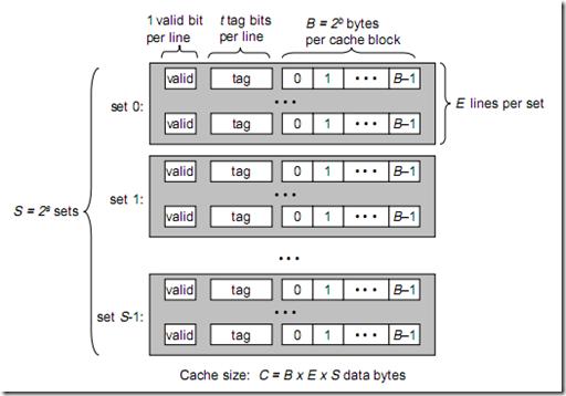 cache_struct