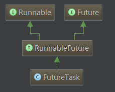 futureTask