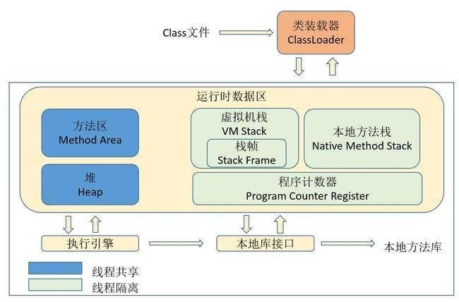 Java数据区