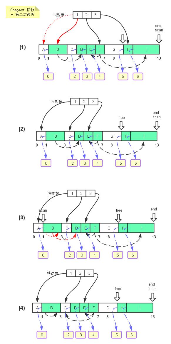 LISP2-2